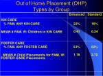 out of home placement ohp types by group