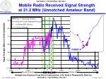 mobile radio received signal strength at 21 2 mhz unnotched amateur band