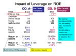 impact of leverage on roe