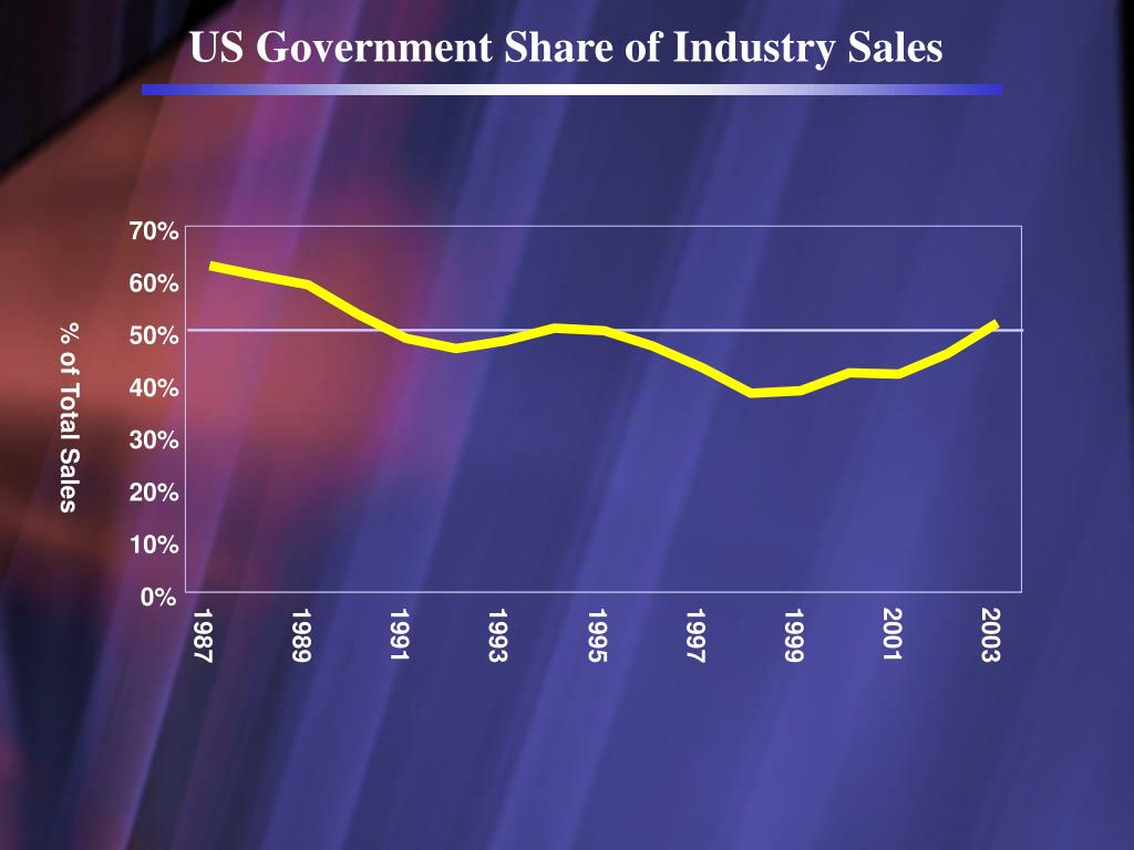 US Government Share of Industry Sales