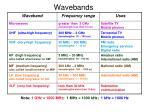 wavebands