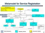 metamodel for service registration