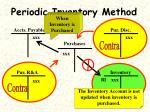periodic inventory method