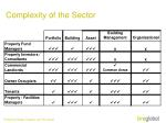 complexity of the sector