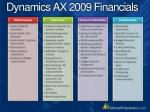 dynamics ax 2009 financials