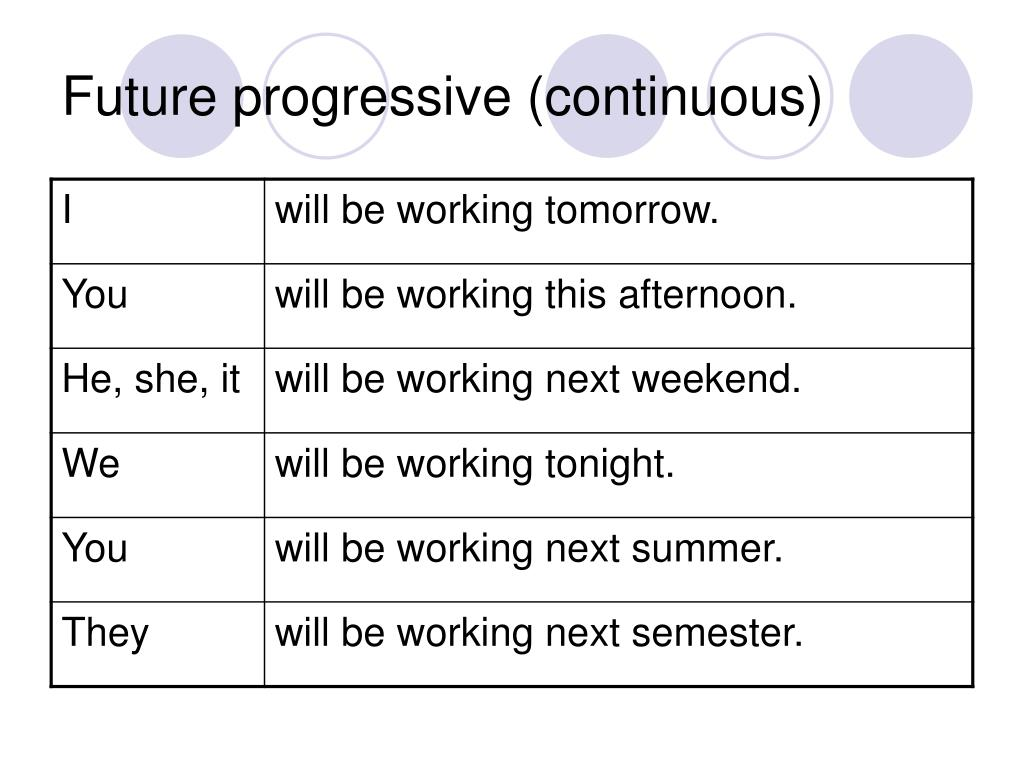 Future progressive (continuous)