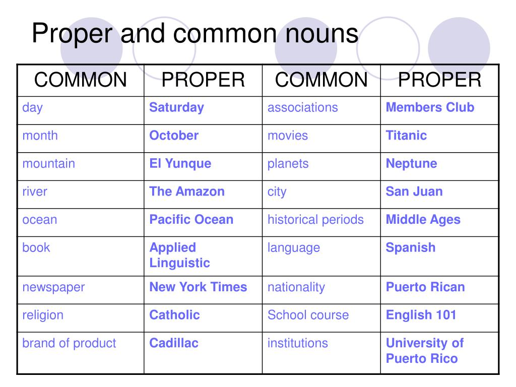 Proper and common nouns