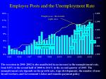 employee posts and the unemployment rate