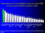 expenditure on civilian r d as percent of the gdp in israel and in oecd countries 2001