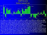 gdp growth qoq at annual rate