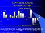 gdp person growth annual percent change