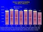gross capital formation nis millions 2000 prices
