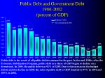 public debt and government debt 1986 2002 percent of gdp