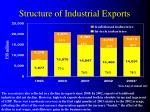 structure of industrial exports
