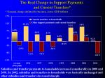 the real change in support payments and current transfers