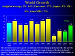 world growth weighted average us 44 euro area 37 japan 4 uk 8 asian nies 7
