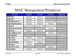 mac management primitives