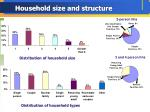 household size and structure