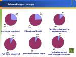 teleworking percentages