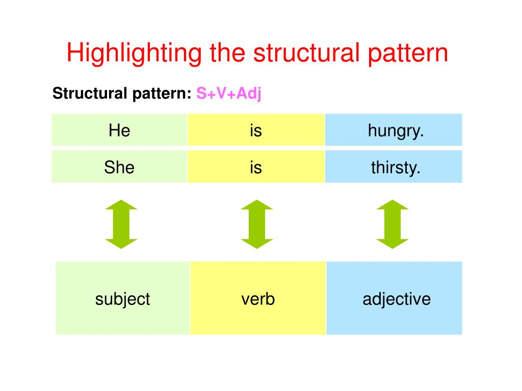 Highlighting the structural pattern