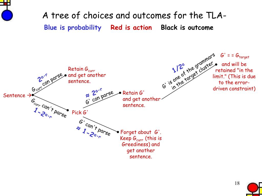 A tree of choices and outcomes for the TLA-