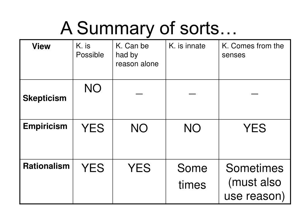 A Summary of sorts…