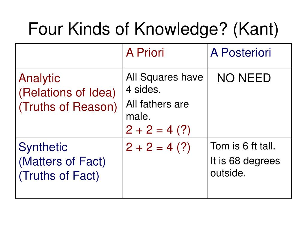 Four Kinds of Knowledge? (Kant)