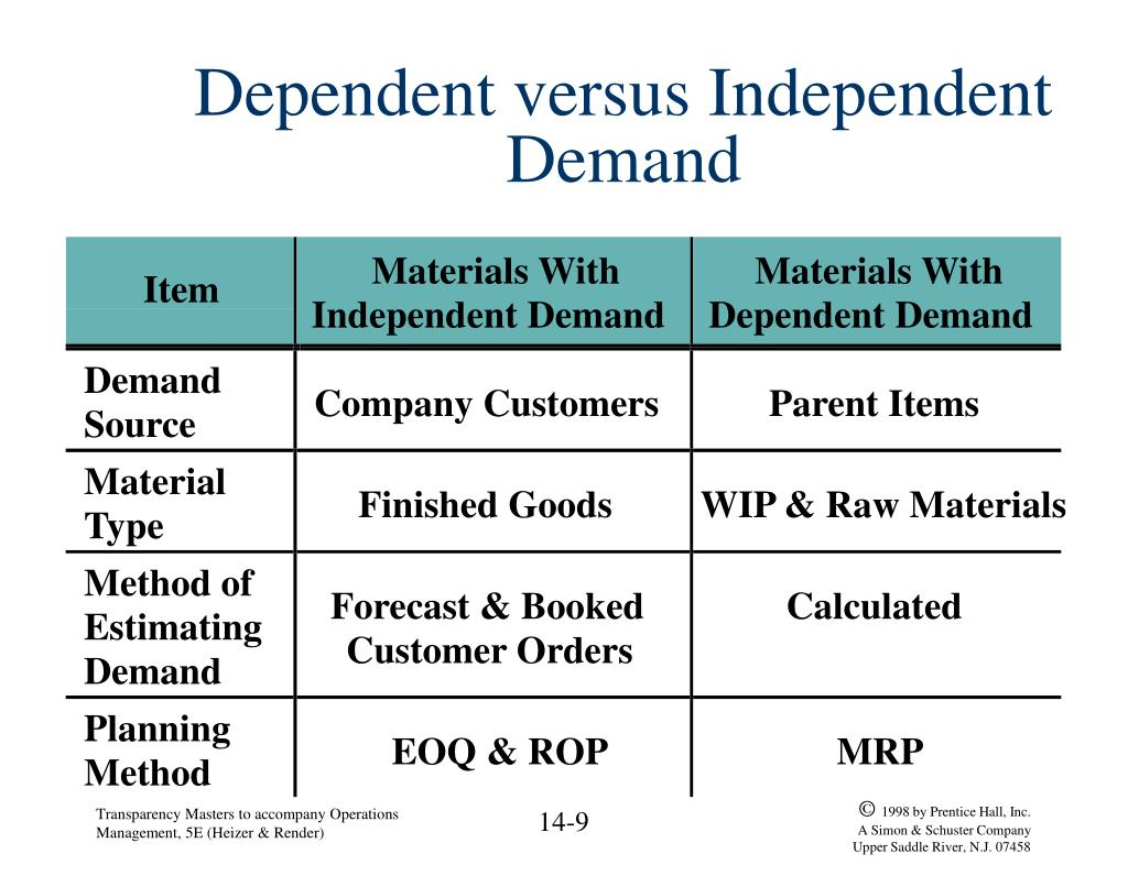 dependent versus independent demand l.