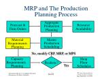 mrp and the production planning process