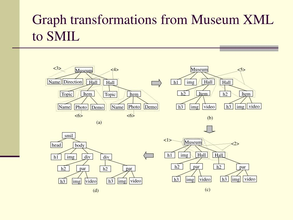 Graph transformations from Museum XML to SMIL