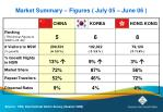market summary figures july 05 june 06