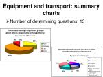 equipment and transport summary charts
