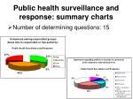 public health surveillance and response summary charts