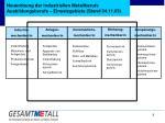 neuordnung der industriellen metallberufe ausbildungsberufe einsatzgebiete stand 04 11 03