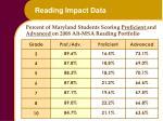 reading impact data