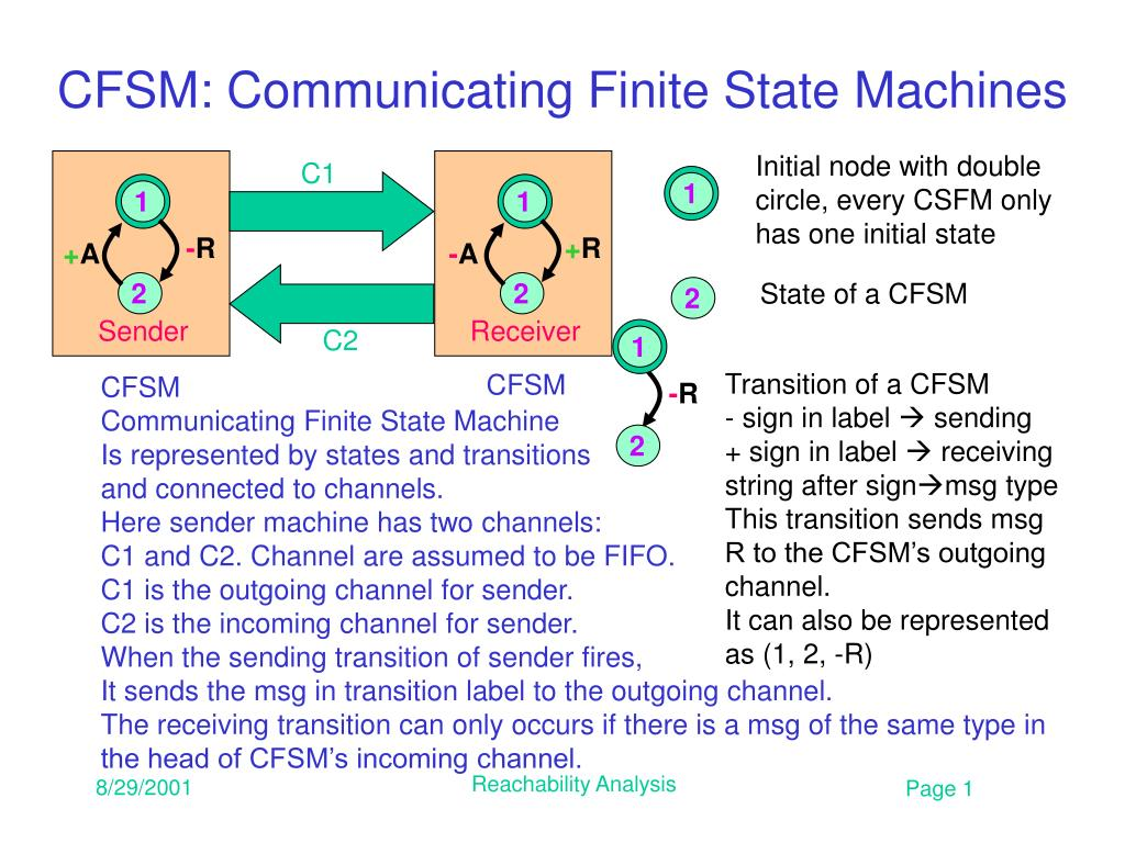 cfsm communicating finite state machines l.