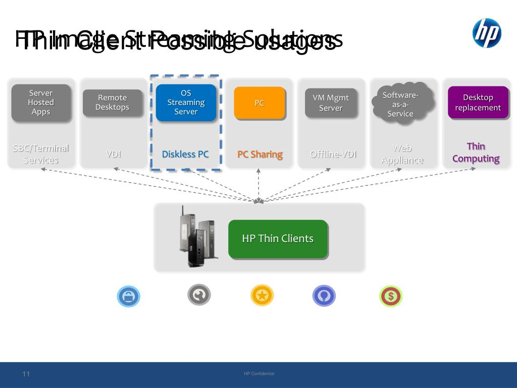 HP Image Streaming Solutions