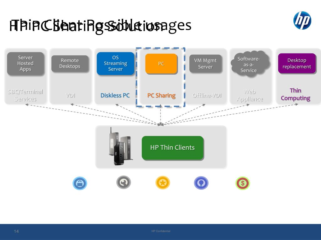 HP PC Sharing Solution