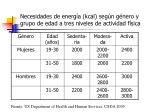 necesidades de energ a kcal seg n g nero y grupo de edad a tres niveles de actividad f sica