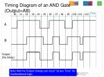 timing diagram of an and gate output ab
