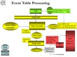 event table processing