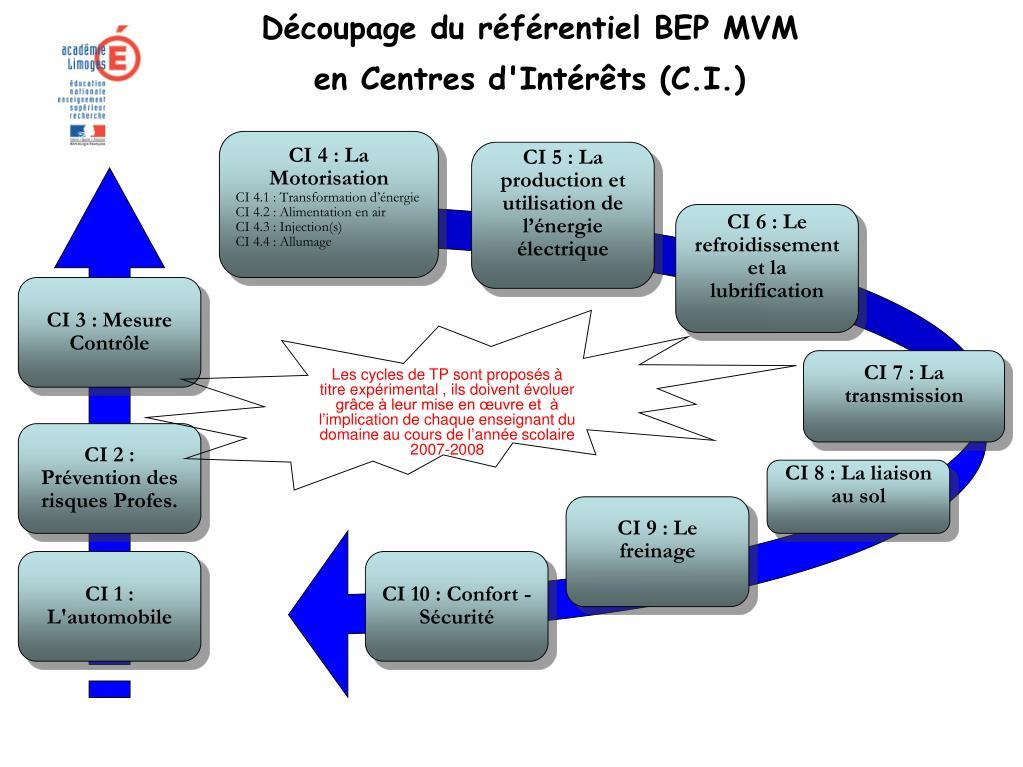 d coupage du r f rentiel bep mvm en centres d int r ts c i l.