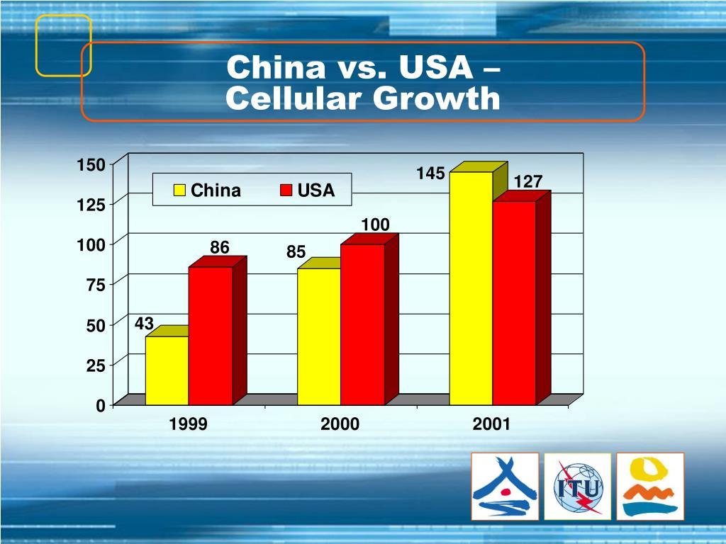 China vs. USA –