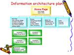 information architecture plan