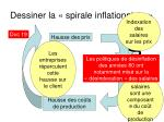 dessiner la spirale inflationniste