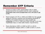 remember ayp criteria