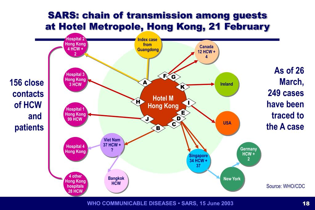 SARS: chain of transmission among guests