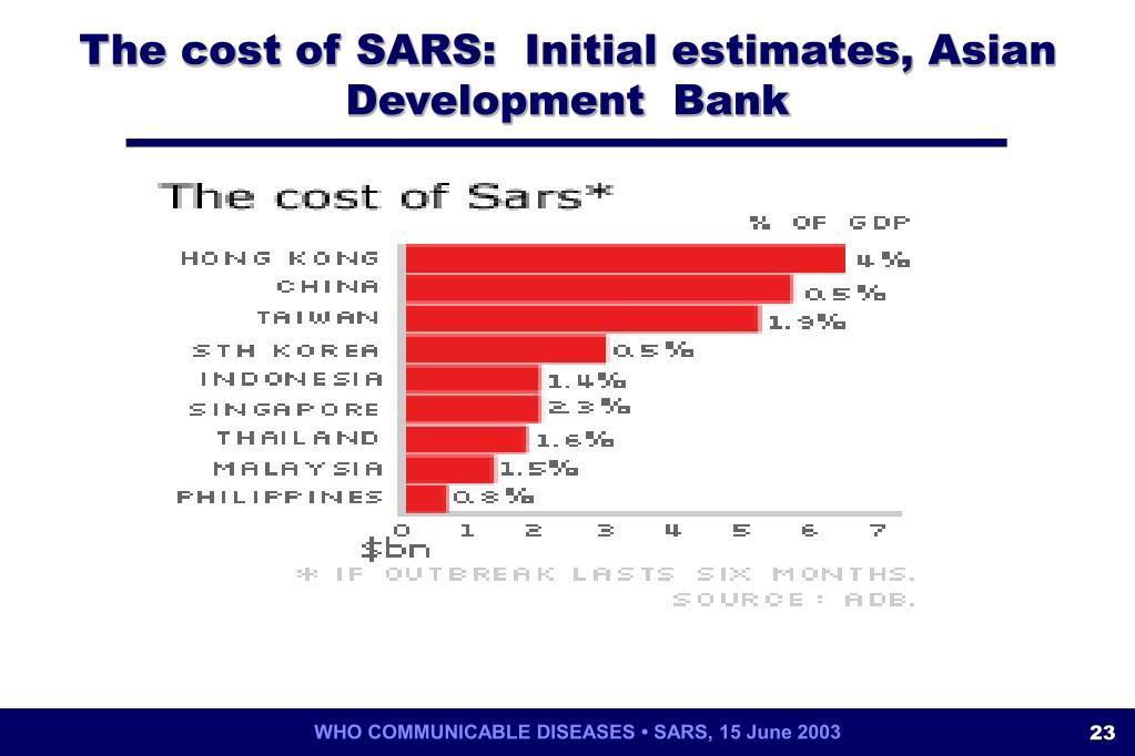 The cost of SARS:  Initial estimates, Asian Development  Bank