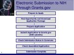 electronic submission to nih through grants gov