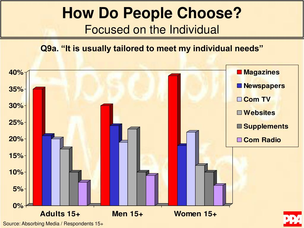 How Do People Choose?